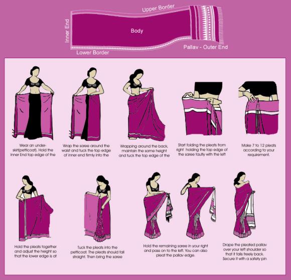 How to Drape a Sari like a Pro. History of Sari