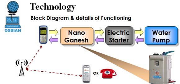 Nano Ganesh Technology